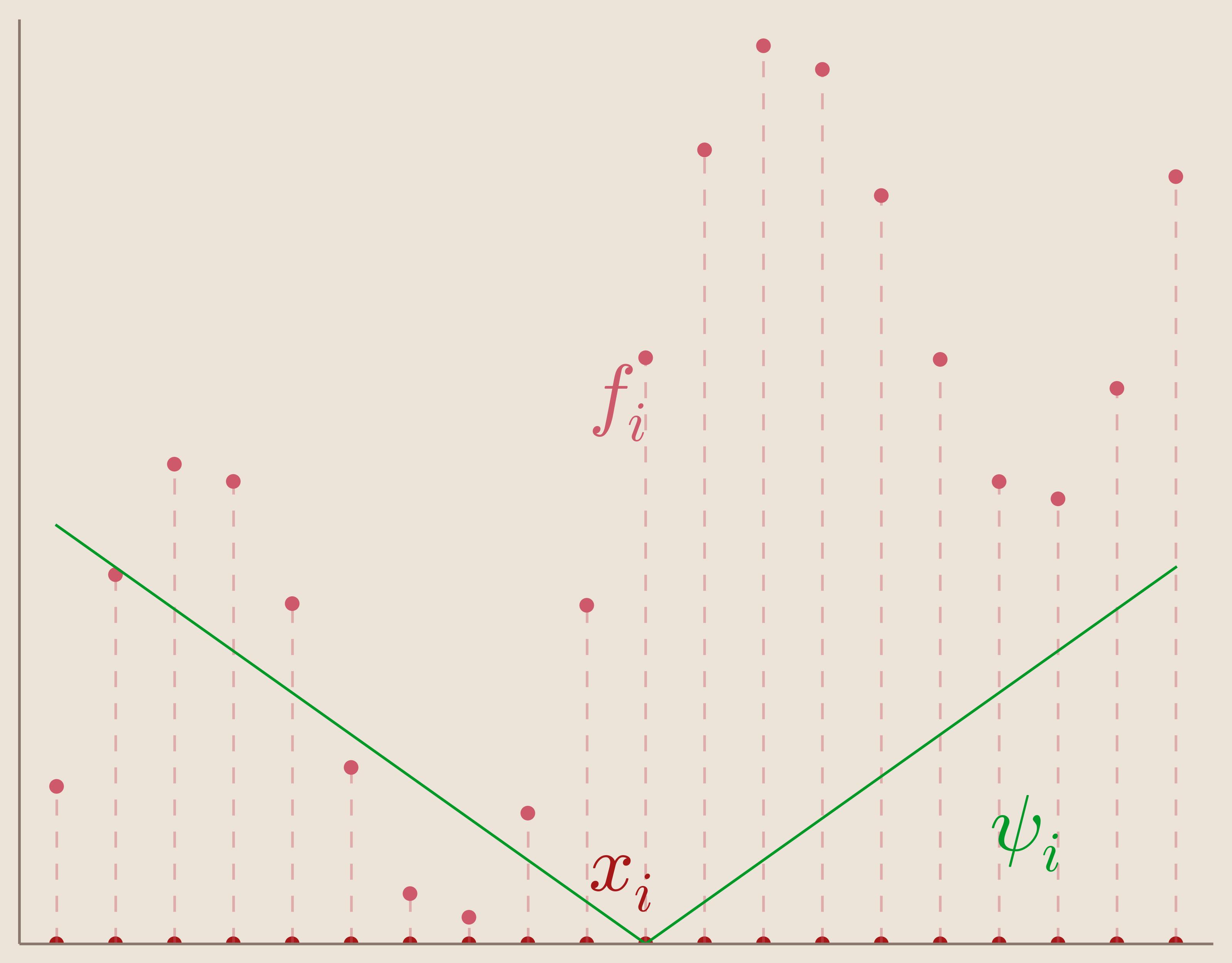 Radial Basis Interpolation by jessebett